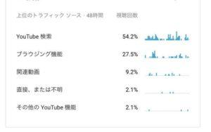 YouTubeアナリティクス2